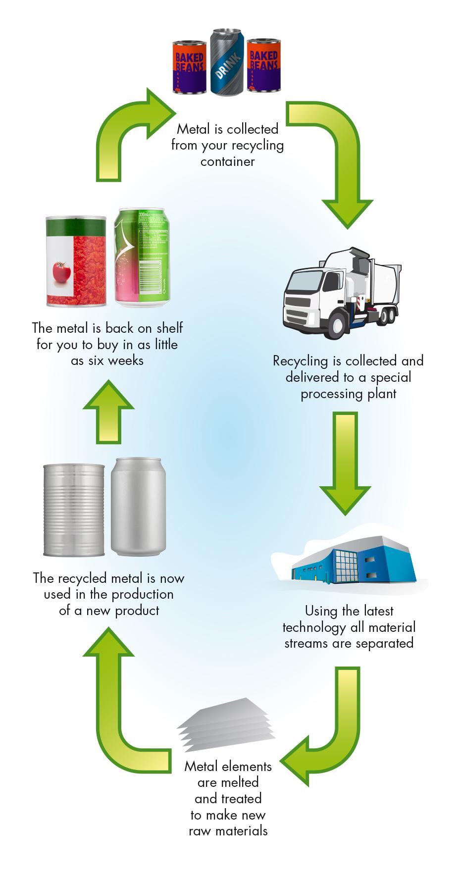 How Is Aluminium Recycled  The Aluminium Packaging Recycling